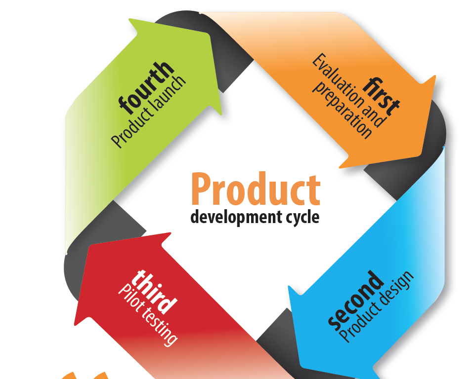 Product design development altegya for Product design development